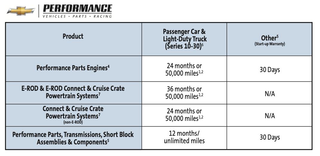 Chevrolet_Warranty_Chart