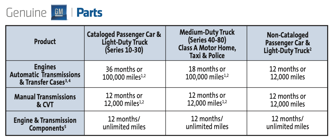 GM_Warranty_Chart